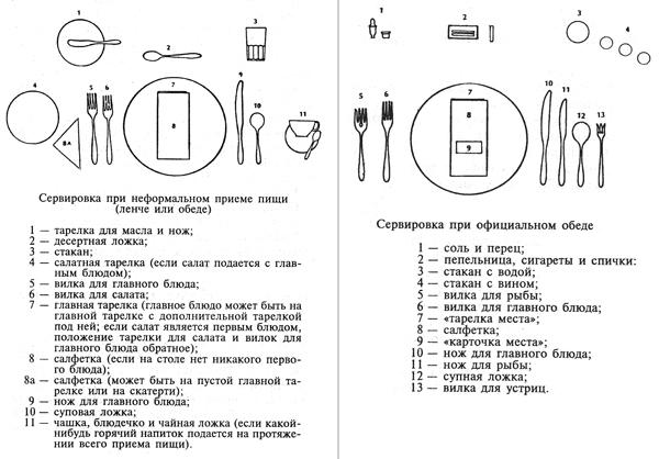 Схема расстановки столовых приборов