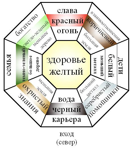 Energeticheskaya Karta Ba Gua Zony Zdorovya Deneg I Lyubvi V Vashem